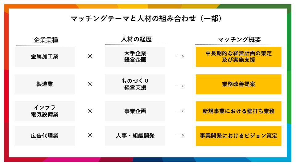 マッチングテーマと人材の組み合わせ(一部)「複業活動。働き方に彩を」