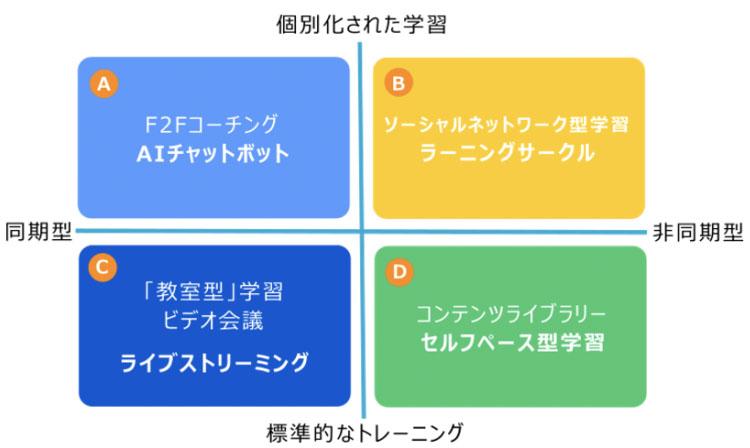 オンライン学習の四つの学習シナリオ