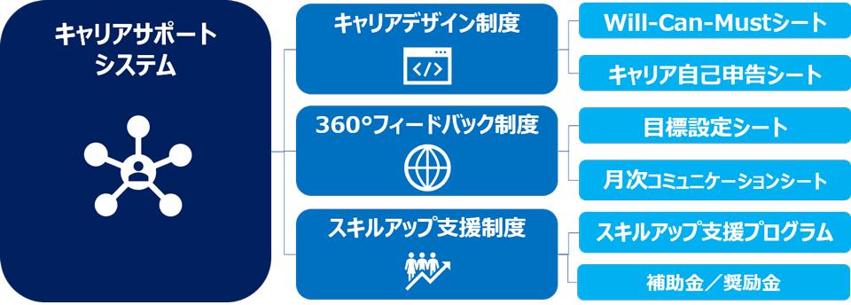 平井真さん株式会社スタッフサービス 執行役員(エンジニア領域事業担当)