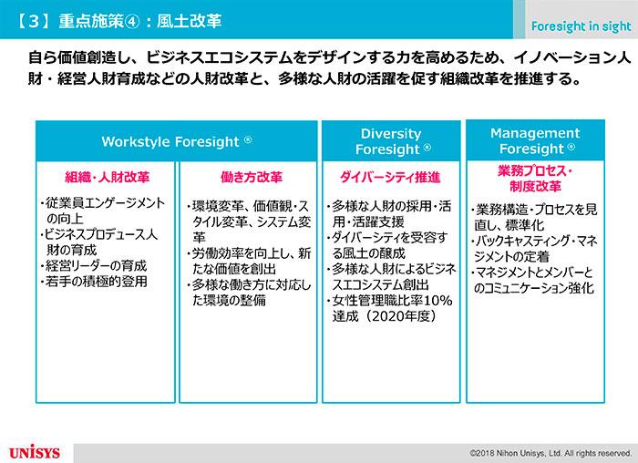 日本ユニシスの風土改革」概要図