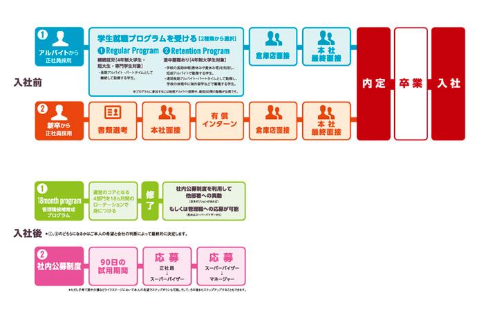 コストコ ホールセール ジャパン株式会社 二つのパターンによる「学生就職プログラム」