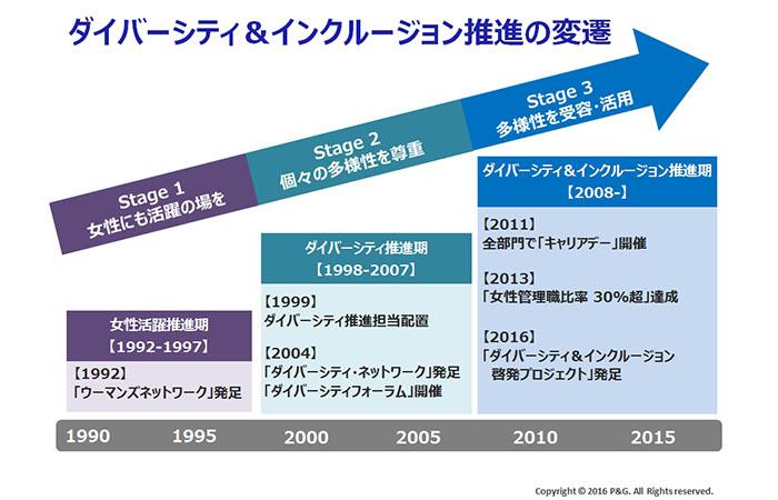 ロクター・アンド・ギャンブル・ジャパン株式会社:ダイバーシティ&インクルージョン推進の変遷