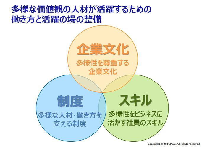 ロクター・アンド・ギャンブル・ジャパン株式会社:多様な価値観の人材が活躍するための働く方活躍の場の整備
