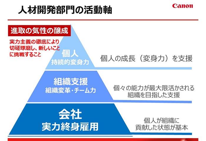 人材開発部門の活動軸(提供:キヤノン株式会社)