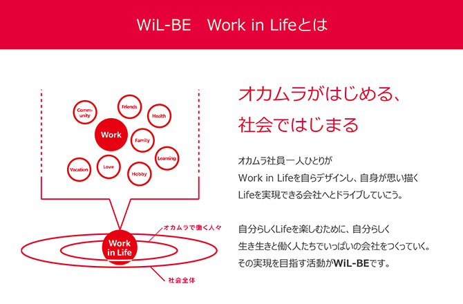 図:WIILL-BE Work in Life