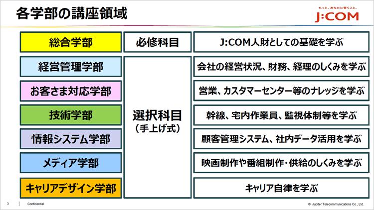 「J:COMユニバーシティ」各学部の講座領域>