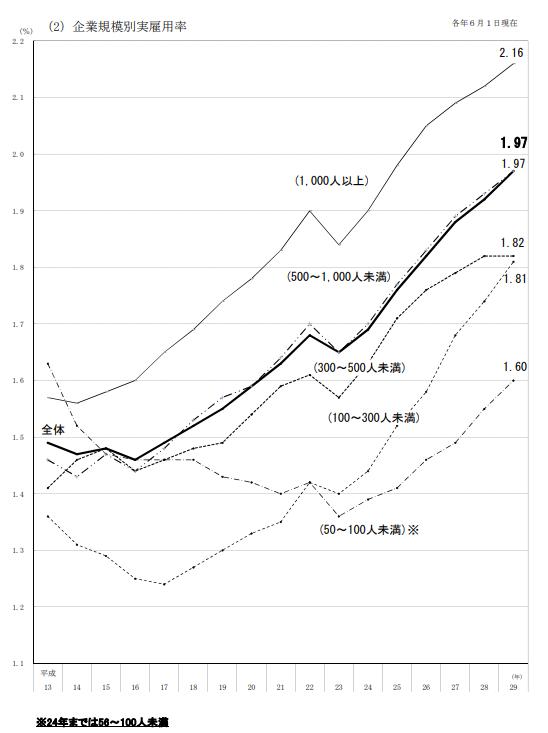 表1 企業規模別の雇用率推移