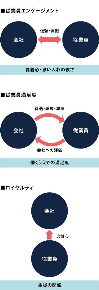 【従業員エンゲージメントと従業員満足度・ロイヤルティの違い】