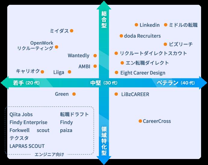 中途採用のダイレクトリクルーティングサービスの傾向と特長