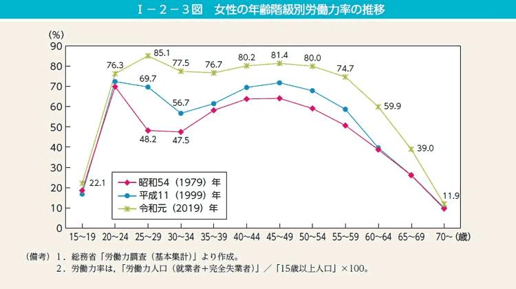 図:女性の年齢階級別労働力の推移