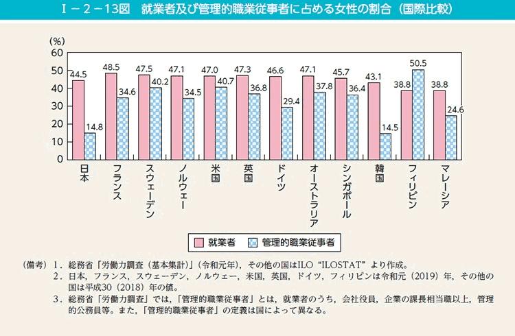 図:就業者及び管理的職業従事者に占める女性の割合(国際比較)