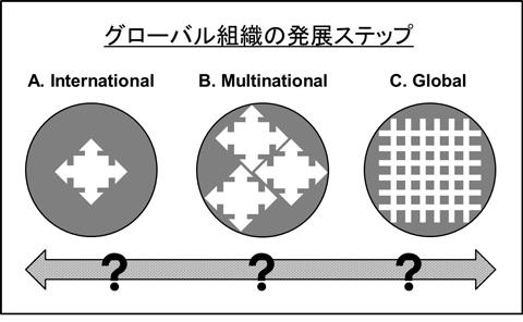 【図】グローバス組織の発展ステップ