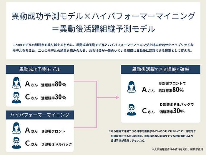 テンプホールディングス株式会社:異動成功予測モデル×ハイパフォーマーマイニング=異動後活躍組織予測モデル