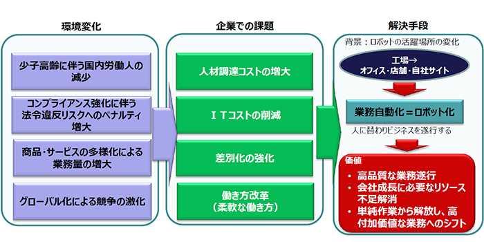 リコージャパン株式会社:RPAによって解決できる課題