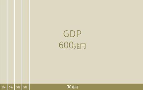 第四次産業革命における付加価値創出(2020年の目標GDPに占める割合)