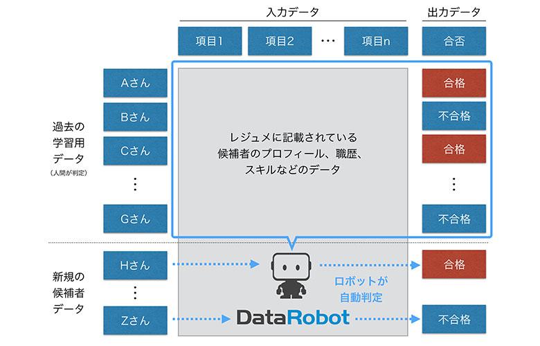 DataRobot学習ロボット