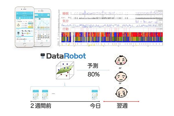 DataRobotによる体調予測
