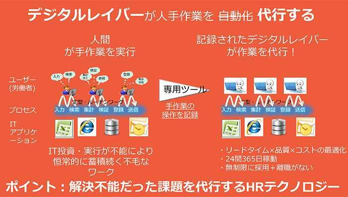 デジタルレイバーが人手作業を代行する(「一般社団法人日本RPA協会」資料より)