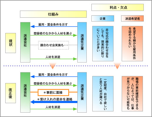 図5:「事前面接」解禁でこう変わる!?