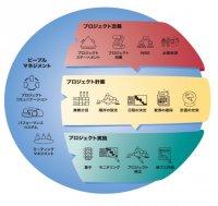 プロジェクト・マネジメント・ワークショップ(PMW) ご紹介資料