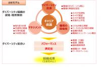 【WisH】ダイバーシティ組織診断パンフレット