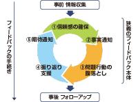 公開セミナー版 フィードバック研修入門パンフレット【中原淳先生×PHP研究所 共同開発】