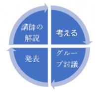 【経営幹部育成塾】の概要(基本カリキュラム例・プログラム例・実績)
