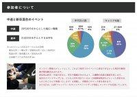 日本最大のLGBTフレンドリー企業の合同採用イベント「ジョブレインボーLGBT仕事博2020」