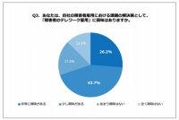 「障害者のテレワーク雇用に対する意識」に関する調査