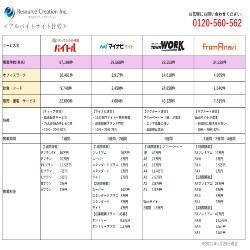アルバイト採用_アルバイト媒体比較表