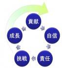 【自律型社員育成プログラム】~目的・目標コミットメントし、自ら考え行動する人づくりのために~