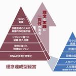理念コンサルティング_画像