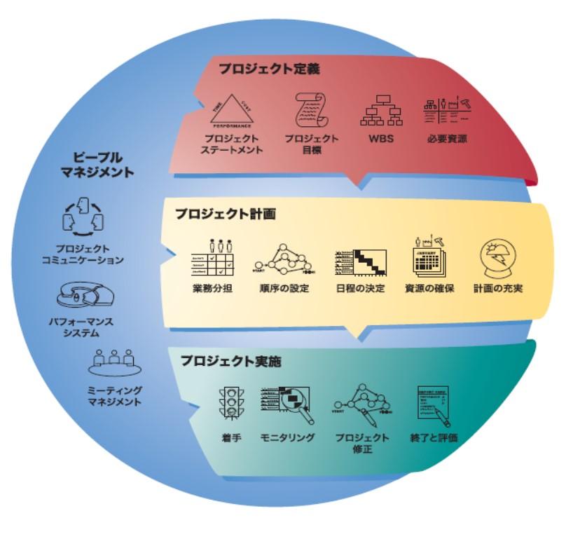プロジェクト・マネジメント・ワークショップ(PMW)