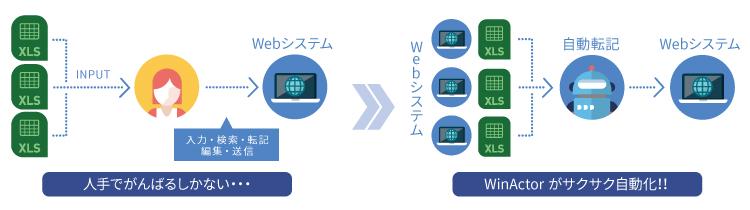 RPA導入で繰り返し行う定形業務を自動化【WinActor】_画像