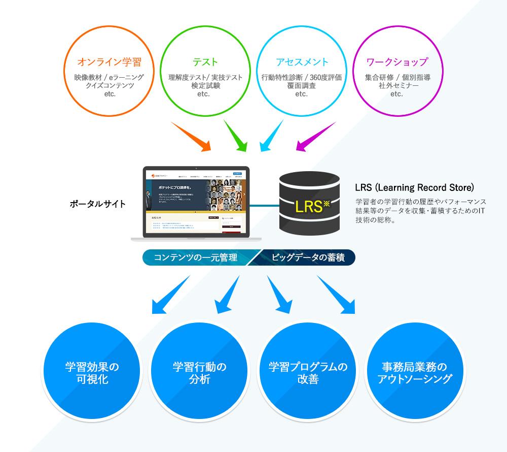 研修プラットフォーム サービス_画像