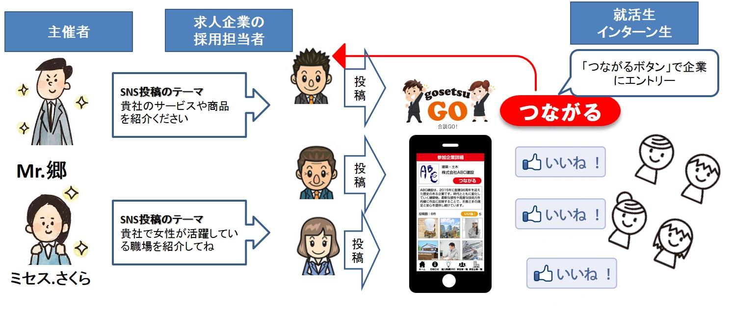業界初、SNSネットで同企業説明会「合説GO!」