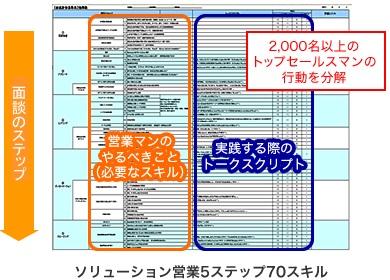 『ソリューション営業コアスキル習得短期2日間コース』