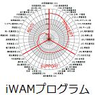 iWAM(アイワム)卓越人材モデル