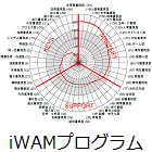iWAM&LABプロファイル®プラクティショナー認定講座(4日間)