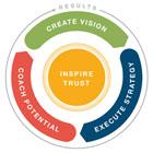 リーダーのための4つの本質的な役割