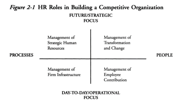 HR Roles in Building a Comapetitive Organization