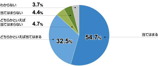 9割近くの企業が戦略人事の重要性を認識(全体)