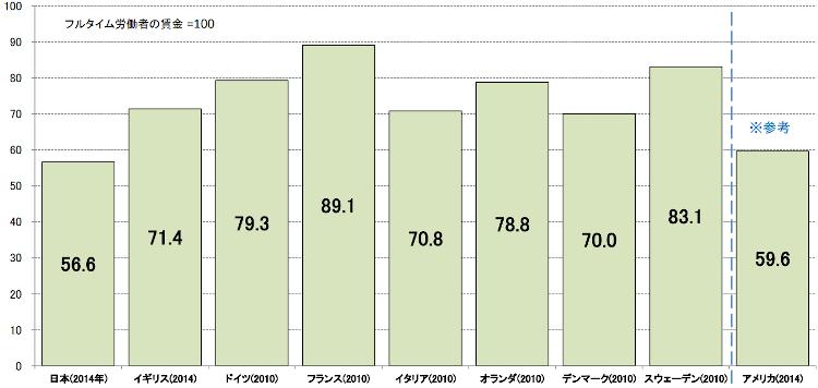 雇用形態における賃金の格差