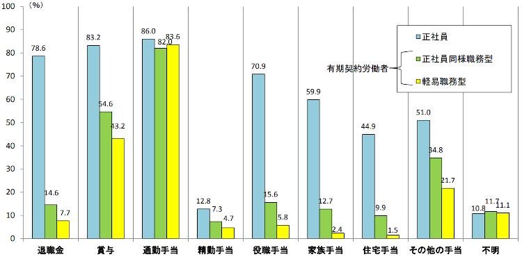 雇用形態における手当の格差
