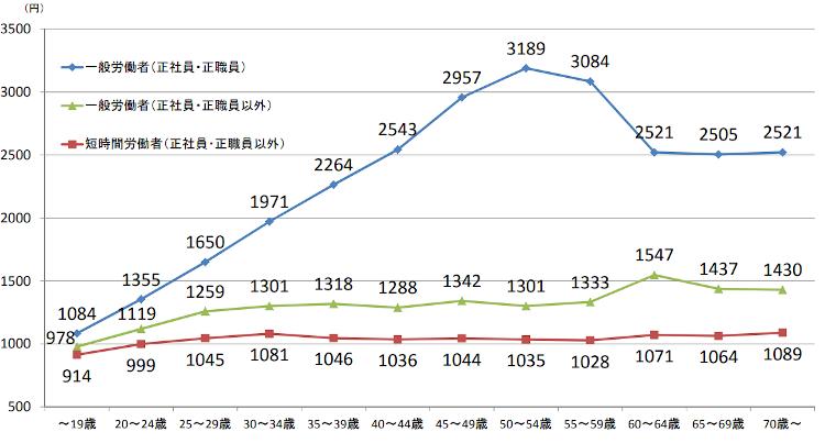 雇用形態別 賃金カーブ(時給ベース)(従業員数:1,000人以上)