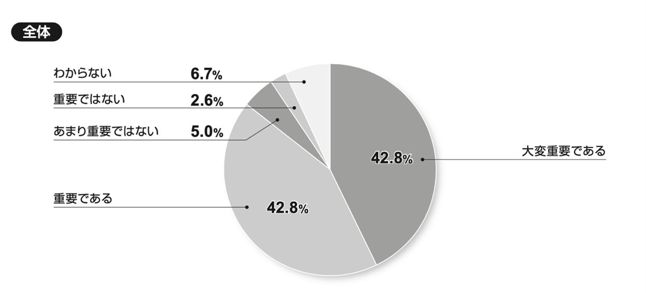 図:貴社では「組織開発」の重要性をどのように考えていますか。当てはまるものをお選びください(一つ)。